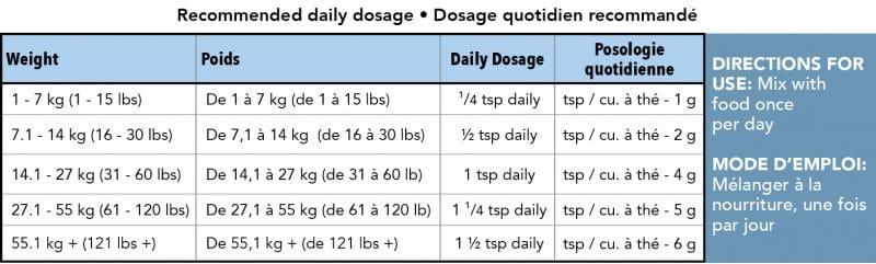 Florodox dosage notes