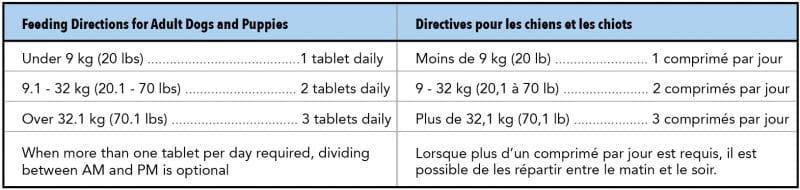 MultiVit dosage notes